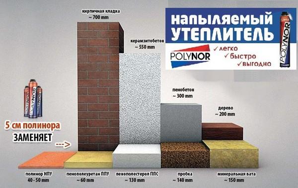 Пенополиуретановый утеплитель в баллонах в иркутске цена терморасширяющаяся противопожарная мастика ср611а